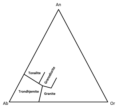 Barker (1979). Tonalite to granite classification diagram (An-Ab-Or)