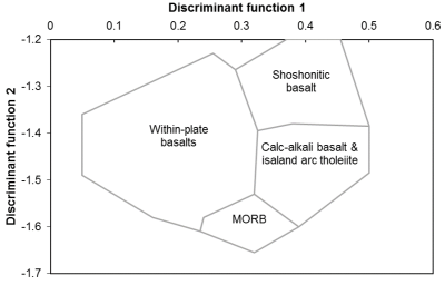 Pearce 1976. Major element discrimination diagrams. Download the templates from Geoplotters.